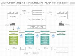 Value stream mapping powerpoint templates value stream for Value stream map template powerpoint