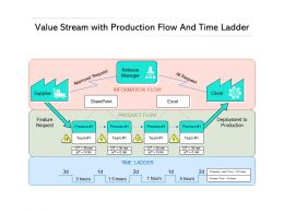 Value Stream With Production Flow And Time Ladder
