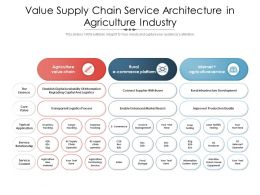 Value Supply Chain Service Architecture In Agriculture Industry