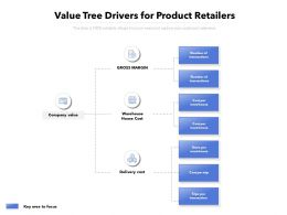 Value Tree Drivers For Product Retailers