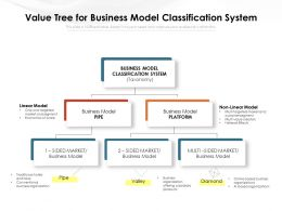 Value Tree For Business Model Classification System