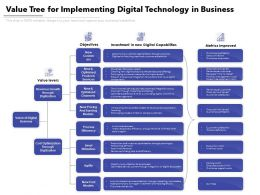 Value Tree For Implementing Digital Technology In Business