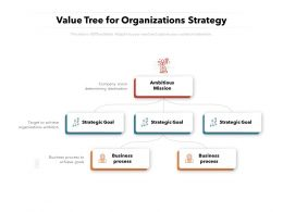 Value Tree For Organizations Strategy