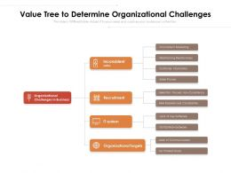 Value Tree To Determine Organizational Challenges