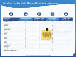 Variables Used In Water Quality Monitoring Programme Chloride Ppt Powerpoint Presentation Slides Format Ideas