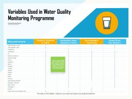 Variables Used In Water Quality Monitoring Programme Fluoride Ppt Powerpoint Presentation File Samples