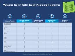 Variables Used In Water Quality Monitoring Programme Level Ppt Powerpoint Presentation Skills
