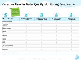 Variables Used In Water Quality Monitoring Programme M1307 Ppt Powerpoint Presentation Infographics Gridlines