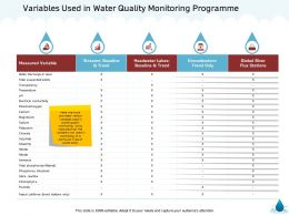 Variables Used In Water Quality Monitoring Programme M1362 Ppt Powerpoint Presentation Styles
