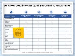 Variables Used In Water Quality Monitoring Programme Measured Ppt Influencers