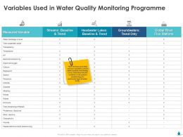 Variables Used In Water Quality Monitoring Programme Ppt Gallery Ideas