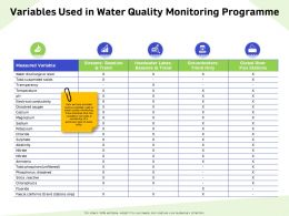 Variables Used In Water Quality Monitoring Programme Sodium Ppt Powerpoint Presentation Model Maker