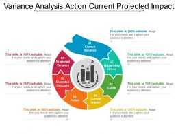 Variance Analysis Action Current Projected Impact