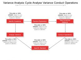 Variance Analysis Cycle Analyse Variance Conduct Operations