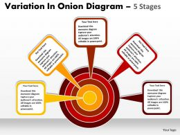 Variation In Onion Diagram With 5 Stages