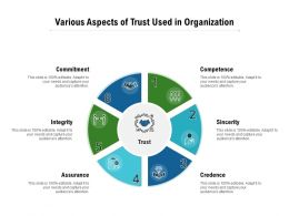 Various Aspects Of Trust Used In Organization