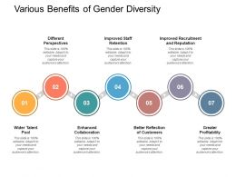 Various Benefits Of Gender Diversity