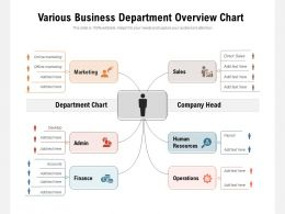 Various Business Department Overview Chart