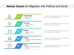 Various Causes For Migration With Political And Social