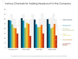 Various Channels For Adding Headcount In The Company