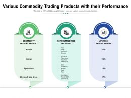 Various Commodity Trading Products With Their Performance