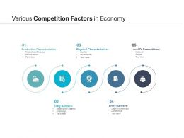 Various Competition Factors In Economy