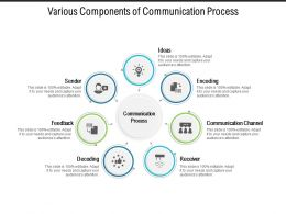 Various Components Of Communication Process