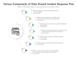 Various Components Of Data Breach Incident Response Plan