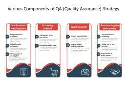 Various Components Of QA Quality Assurance Strategy