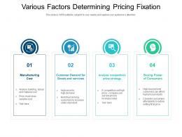 Various Factors Determining Pricing Fixation
