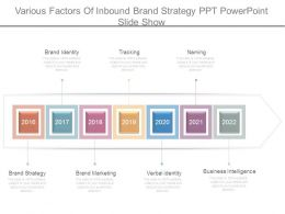 Various Factors Of Inbound Brand Strategy Ppt Powerpoint Slide Show