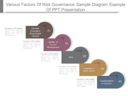 Various Factors Of Risk Governance Sample Diagram Example Of Ppt Presentation
