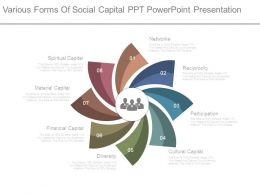 Various Forms Of Social Capital Ppt Powerpoint Presentation