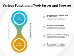 Various Functions Of Web Server And Browser