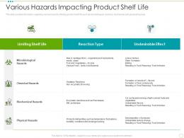 Various Hazards Impacting Product Shelf Life Food Safety Excellence