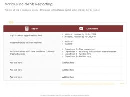 Various Incidents Reporting Business Ppt Powerpoint Presentation Professional Display
