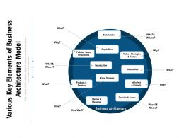 Various Key Elements Of Business Architecture Model