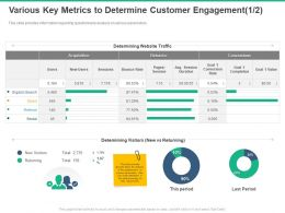 Various Key Metrics To Determine Customer Engagement Period Ppt Powerpoint Presentation