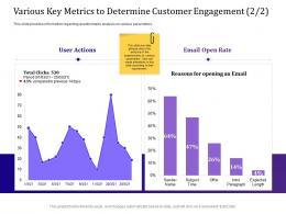Various Key Metrics To Determine Customer Engagement Rate Empowered Ppt Portfolio Format