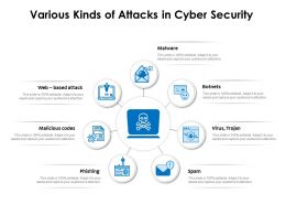 Various Kinds Of Attacks In Cyber Security
