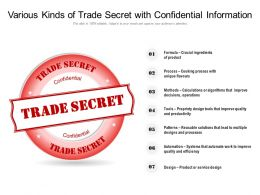 Various Kinds Of Trade Secret With Confidential Information