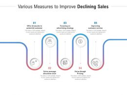 Various Measures To Improve Declining Sales