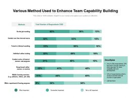 Various Method Used To Enhance Team Capability Building
