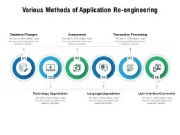 Various Methods Of Application Re Engineering