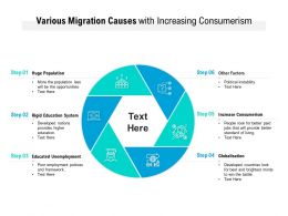 Various Migration Causes With Increasing Consumerism