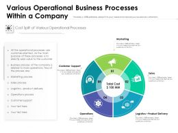 Various Operational Business Processes Within A Company