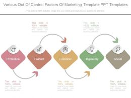 Various Out Of Control Factors Of Marketing Template Ppt Templates