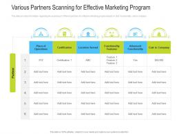Various Partners Scanning For Effective Marketing Program Channel Vendor Marketing Management Ppt Ideas