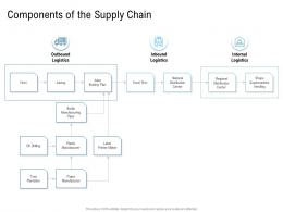 Various Phases Of SCM Components Of The Supply Chain Distribution Ppt Clipart