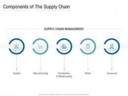 Various Phases Of SCM Components Of The Supply Chain Ppt Template